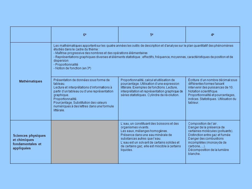 6e6e 5e5e 4e4e Mathématiques Les mathématiques apportent sur les quatre années les outils de description et d'analyse sur le plan quantitatif des phén