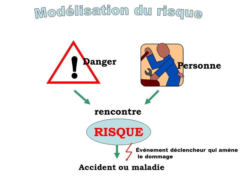 Personne ! Danger rencontre RISQUE Accident ou maladie Événement déclencheur qui amène le dommage