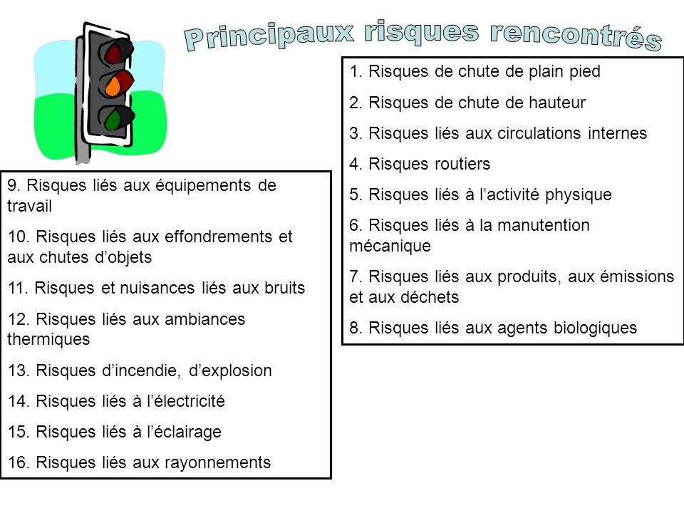 9.Risques liés aux équipements de travail 10.