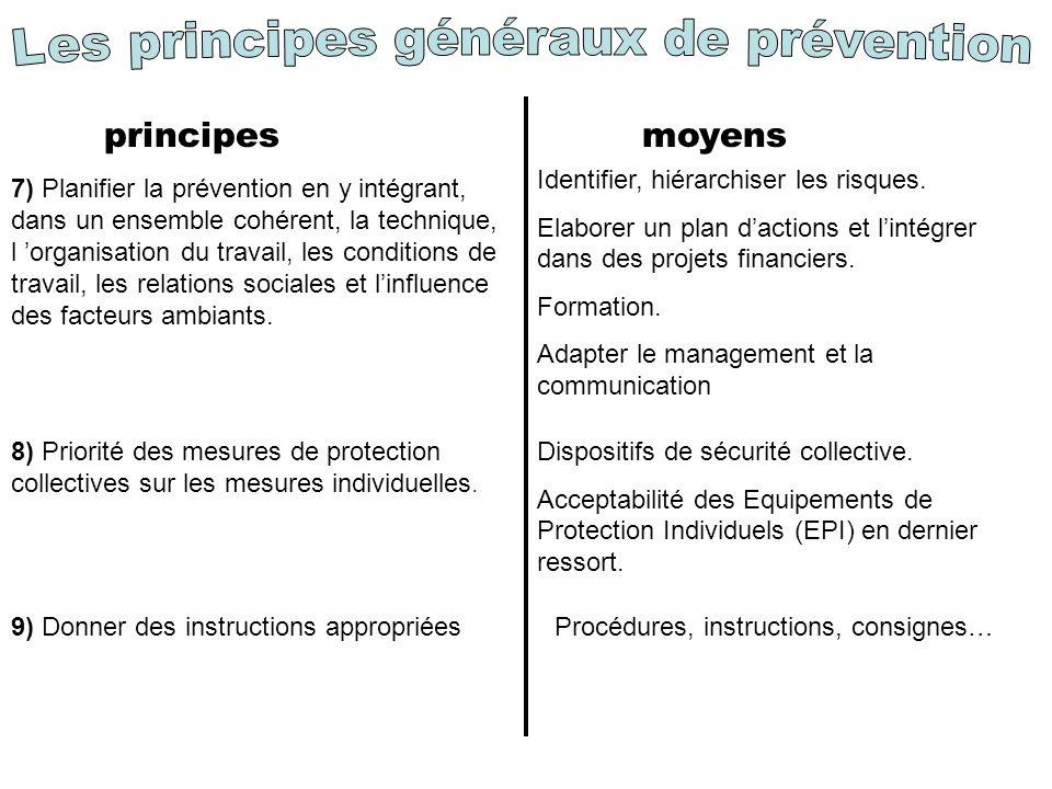principes moyens 7) Planifier la prévention en y intégrant, dans un ensemble cohérent, la technique, l organisation du travail, les conditions de travail, les relations sociales et linfluence des facteurs ambiants.