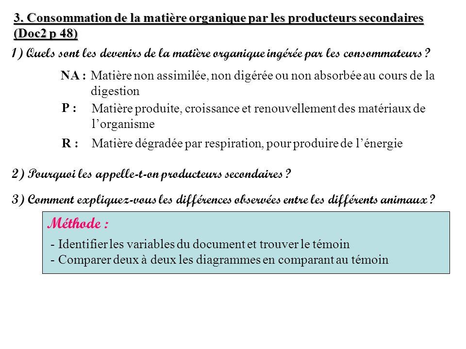 3. Consommation de la matière organique par les producteurs secondaires (Doc2 p 48) 1) Quels sont les devenirs de la matière organique ingérée par les