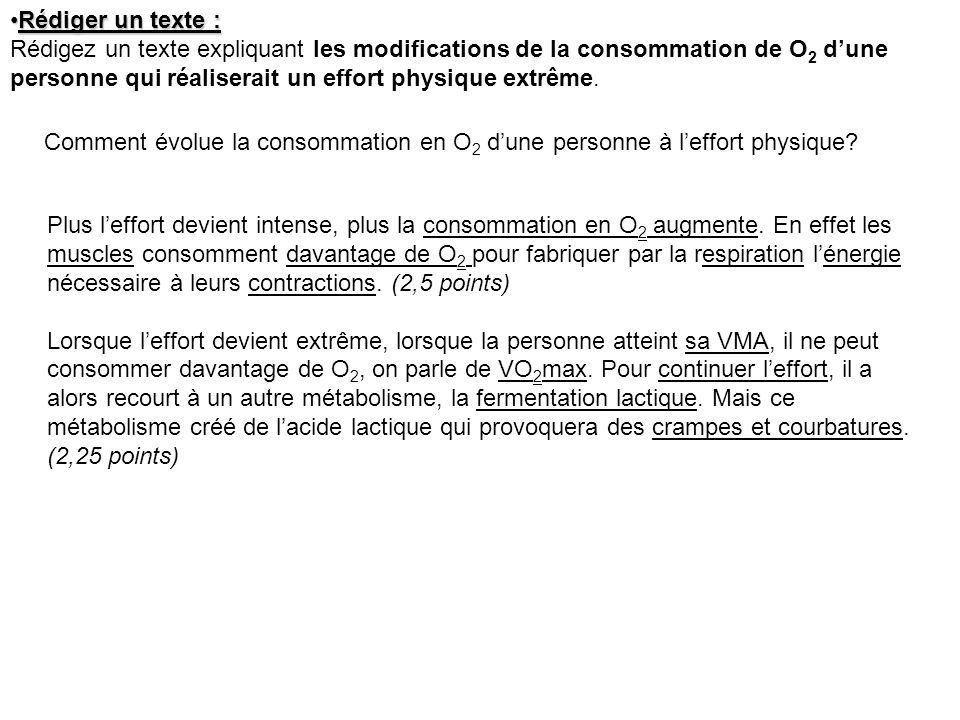 Exercices de travaux pratiques (9 points) :Exercices de travaux pratiques (9 points) : Le graphique suivant a été obtenu à partir dune manipulation EXAO pour un sujet au repos.