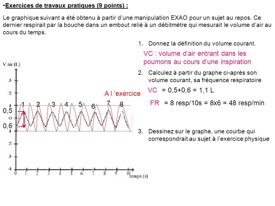 Exercices de travaux pratiques (9 points) :Exercices de travaux pratiques (9 points) : Le graphique suivant a été obtenu à partir dune manipulation EX