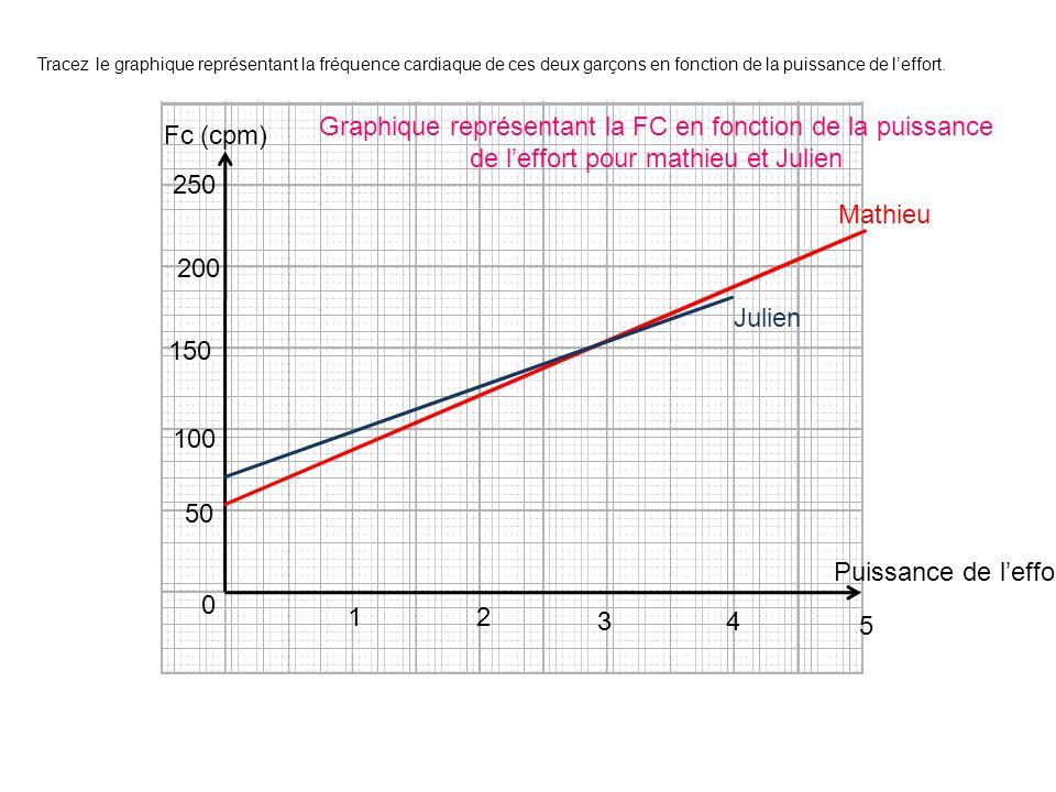 Tracez le graphique représentant la fréquence cardiaque de ces deux garçons en fonction de la puissance de leffort. Fc (cpm) Puissance de leffort 0 50
