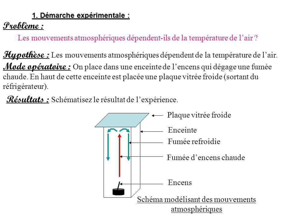 1. Démarche expérimentale : Problème : Hypothèse : Les mouvements atmosphériques dépendent de la température de lair. Mode opératoire : On place dans