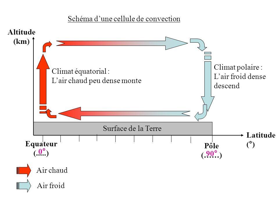 Surface de la Terre Latitude (°) Equateur (.....) Pôle (……) Altitude (km) 0° 90° Air chaud Air froid Schéma dune cellule de convection Climat équatori