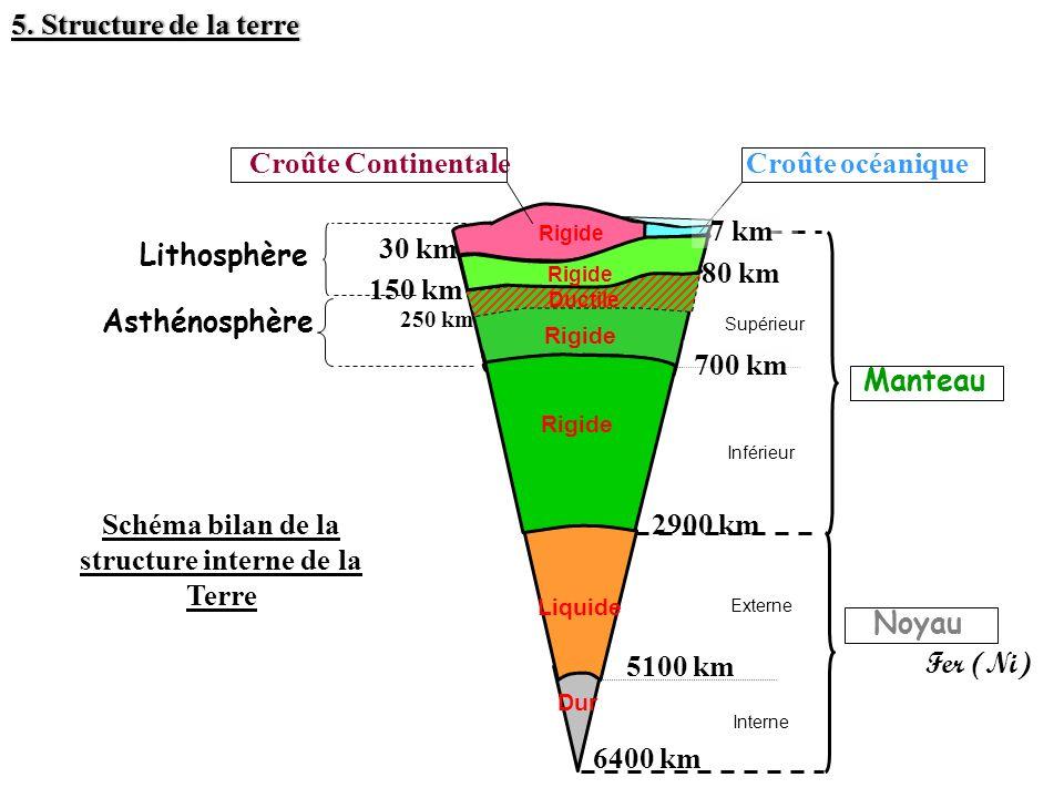 MANTEAU NOYAU Supérieur Inférieur Externe Interne Liquide Dur Lithosphère 30 Schéma bilan de la structure interne de la Terre 30 km Manteau 150 km Lit