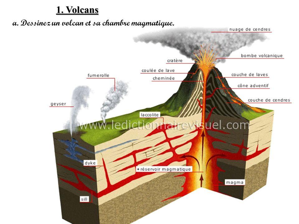 1. Volcans a. Dessinez un volcan et sa chambre magmatique.