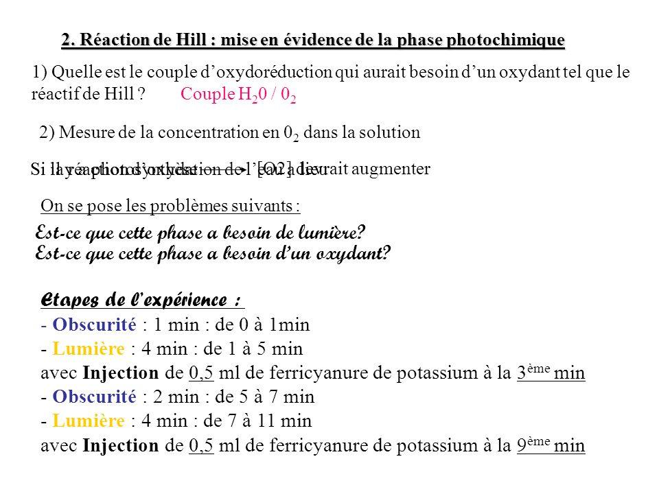 Si la réaction doxydation de leau a lieu 2. Réaction de Hill : mise en évidence de la phase photochimique 1) Quelle est le couple doxydoréduction qui