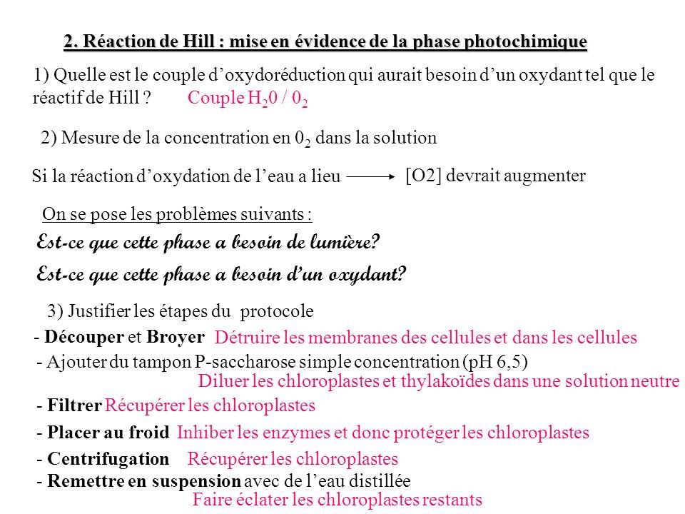 2. Réaction de Hill : mise en évidence de la phase photochimique 1) Quelle est le couple doxydoréduction qui aurait besoin dun oxydant tel que le réac