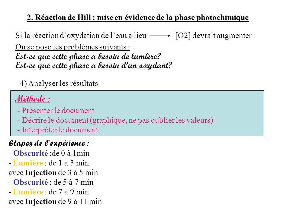 Injection du réactif de Hill Graphique représentant la concentration en O 2 en fonction du temps dans une solution de thylakoïdes.