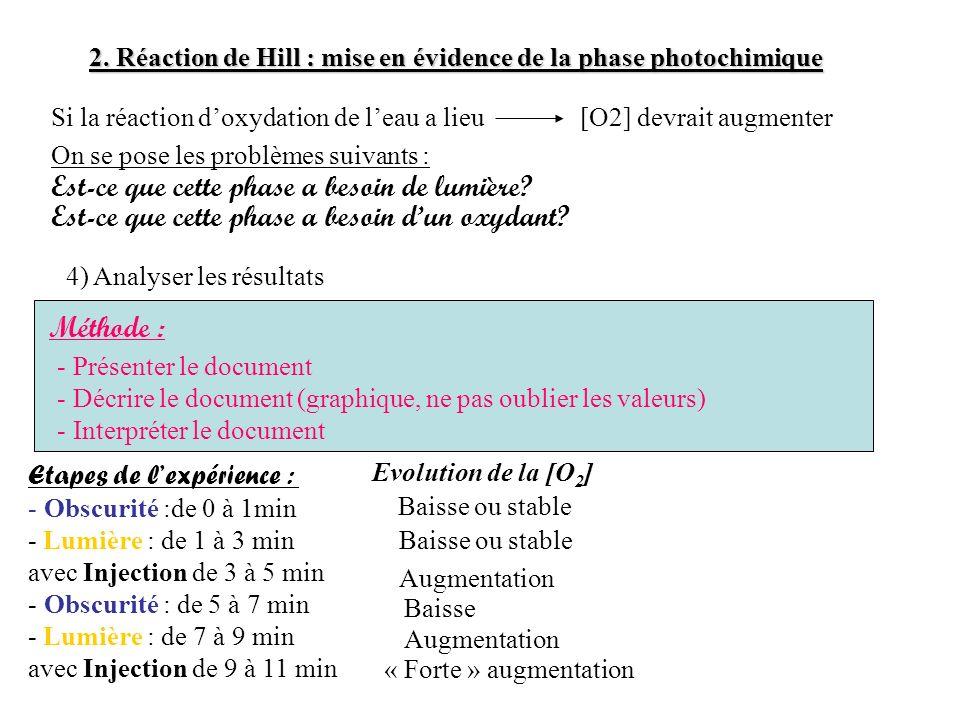 2. Réaction de Hill : mise en évidence de la phase photochimique [O2] devrait augmenterSi la réaction doxydation de leau a lieu Est-ce que cette phase