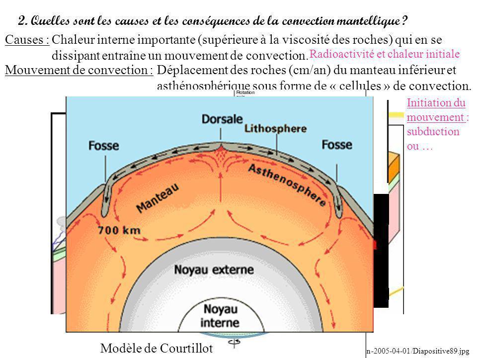 2. Quelles sont les causes et les conséquences de la convection mantellique ? Causes :Chaleur interne importante (supérieure à la viscosité des roches