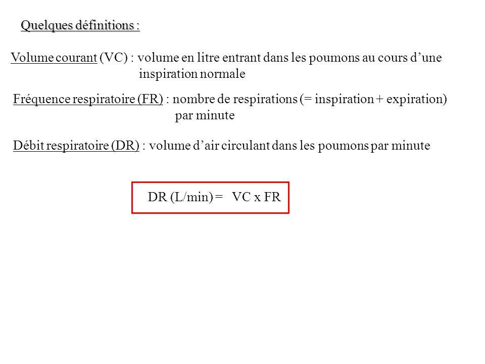 Quelques définitions : Volume courant (VC) : volume en litre entrant dans les poumons au cours dune inspiration normale Fréquence respiratoire (FR) :