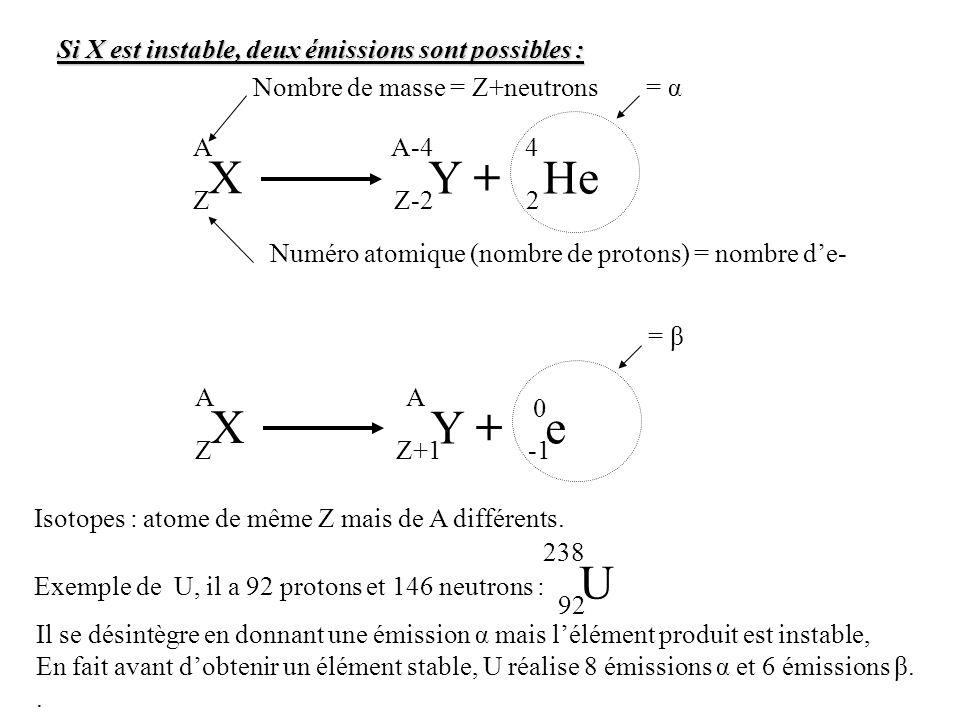 X A Z Nombre de masse = Z+neutrons Numéro atomique (nombre de protons) = nombre de- Y + A-4 Z-2 He 4 2 = α X A Z Y + A Z+1 e 0 = β Isotopes : atome de