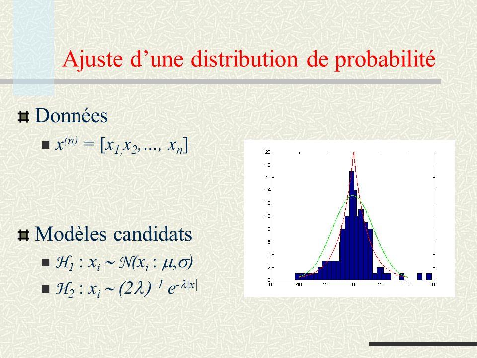 Principe de Longueur de Description Minimale Choisir le modèle qui permet la codification la plus compacte des données Considère le problème de choix de modèles comme celui de déceler les régularités des données.