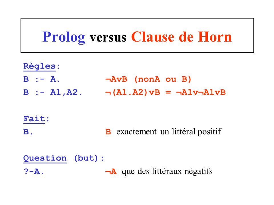 Règles: B :- A. ¬AvB (nonA ou B) B :- A1,A2.¬(A1.A2)vB = ¬A1v¬A1vB Fait: B.B exactement un littéral positif Question (but): ?-A.¬A que des littéraux n