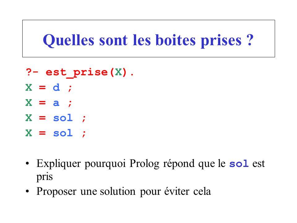 Quelles sont les boites prises ? ?- est_prise(X). X = d ; X = a ; X = sol ; Expliquer pourquoi Prolog répond que le sol est pris Proposer une solution