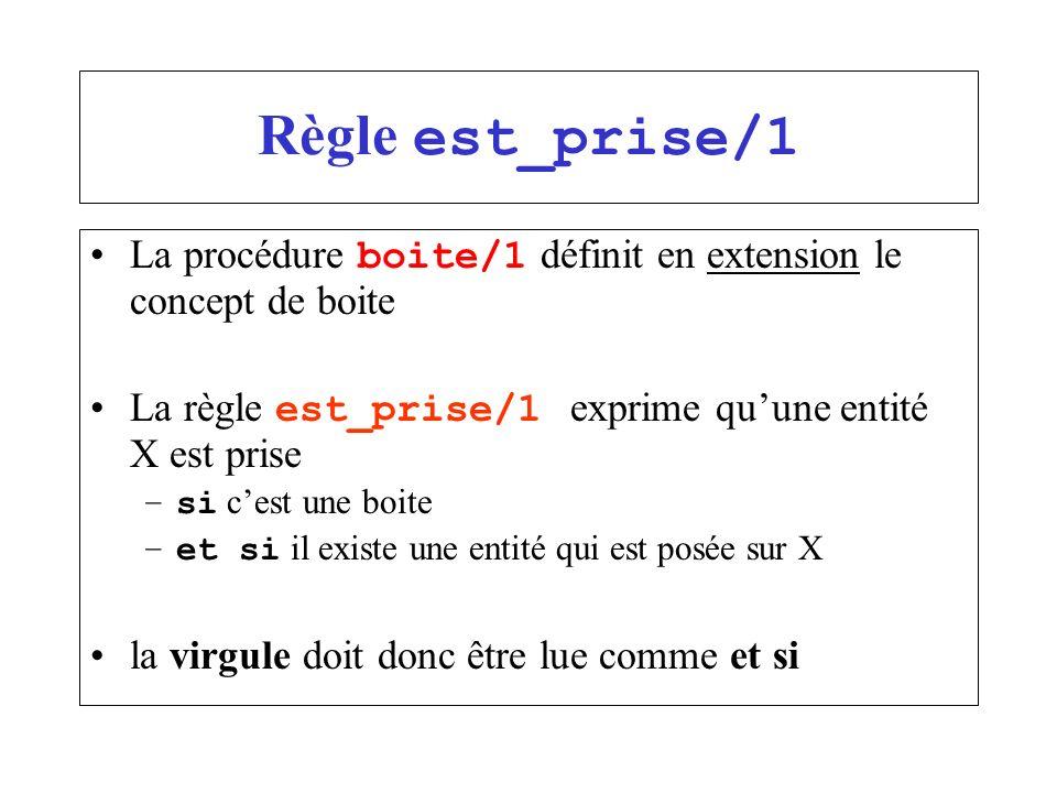 Règle est_prise/1 La procédure boite/1 définit en extension le concept de boite La règle est_prise/1 exprime quune entité X est prise –si cest une boi