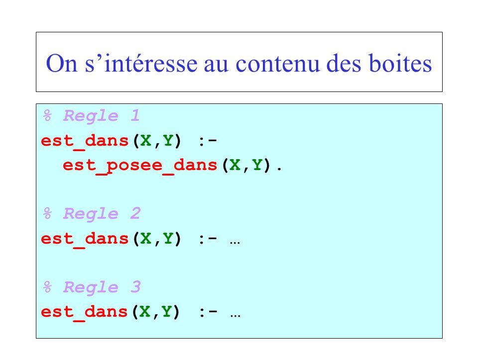On sintéresse au contenu des boites % Regle 1 est_dans(X,Y) :- est_posee_dans(X,Y). % Regle 2 est_dans(X,Y) :- … % Regle 3 est_dans(X,Y) :- …