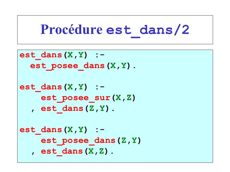 Procédure est_dans/2 est_dans(X,Y) :- est_posee_dans(X,Y). est_dans(X,Y) :- est_posee_sur(X,Z), est_dans(Z,Y). est_dans(X,Y) :- est_posee_dans(Z,Y), e
