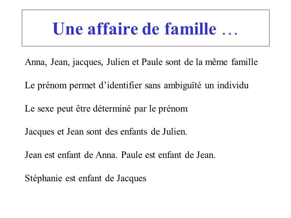 Une affaire de famille … Anna, Jean, jacques, Julien et Paule sont de la même famille Le prénom permet didentifier sans ambiguïté un individu Le sexe
