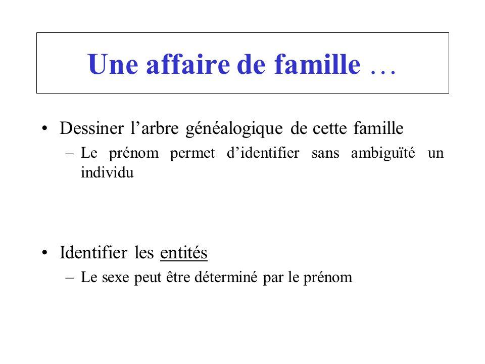 Une affaire de famille … Dessiner larbre généalogique de cette famille –Le prénom permet didentifier sans ambiguïté un individu Identifier les entités