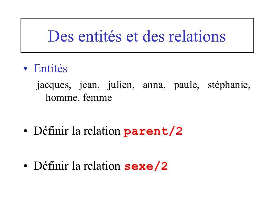 Des entités et des relations Entités jacques, jean, julien, anna, paule, stéphanie, homme, femme Définir la relation parent/2 Définir la relation sexe