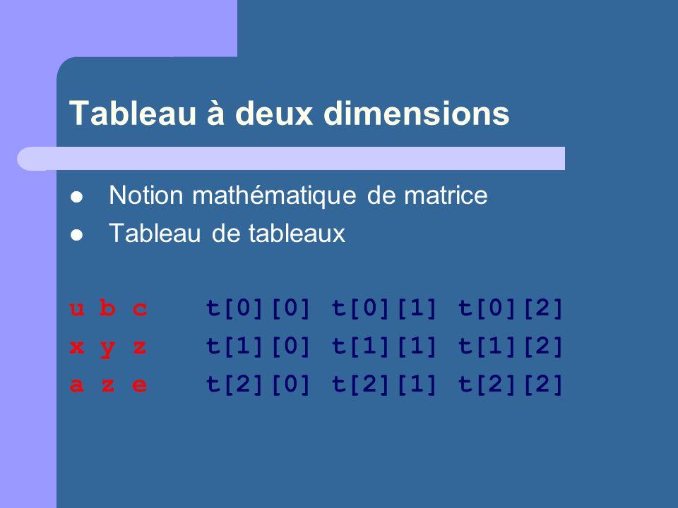 Tableau à deux dimensions Notion mathématique de matrice Tableau de tableaux u b ct[0][0] t[0][1] t[0][2] x y zt[1][0] t[1][1] t[1][2] a z et[2][0] t[