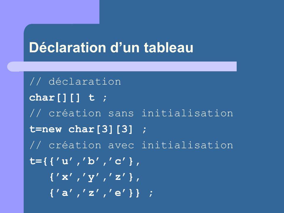 Déclaration dun tableau // déclaration char[][] t ; // création sans initialisation t=new char[3][3] ; // création avec initialisation t={{u,b,c}, {x,