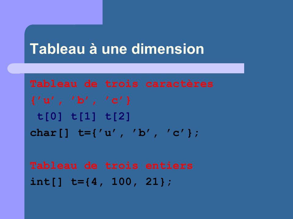 Tableau à une dimension Tableau de trois caractères {u, b, c} t[0] t[1] t[2] char[] t={u, b, c}; Tableau de trois entiers int[] t={4, 100, 21};