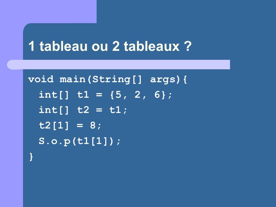 1 tableau ou 2 tableaux ? void main(String[] args){ int[] t1 = {5, 2, 6}; int[] t2 = t1; t2[1] = 8; S.o.p(t1[1]); }