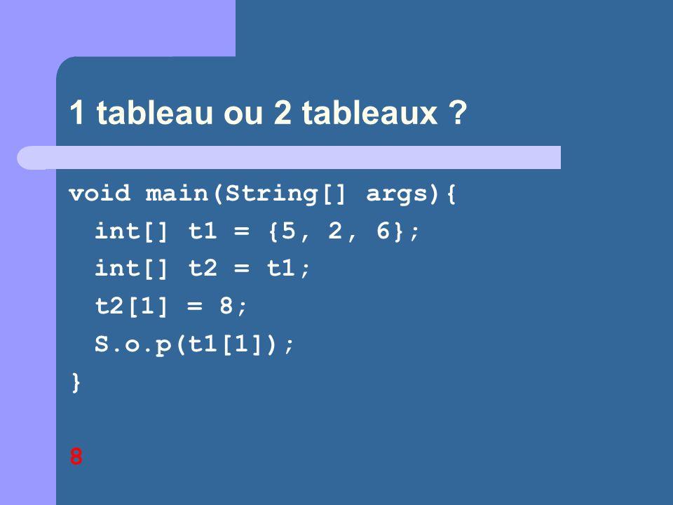 1 tableau ou 2 tableaux ? void main(String[] args){ int[] t1 = {5, 2, 6}; int[] t2 = t1; t2[1] = 8; S.o.p(t1[1]); } 8