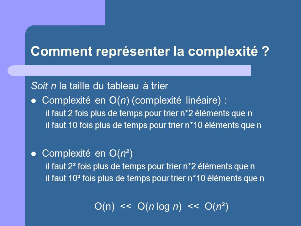 Comment représenter la complexité ? Soit n la taille du tableau à trier Complexité en O(n) (complexité linéaire) : il faut 2 fois plus de temps pour t