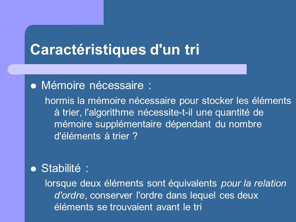 Caractéristiques d'un tri Mémoire nécessaire : hormis la mémoire nécessaire pour stocker les éléments à trier, l'algorithme nécessite-t-il une quantit