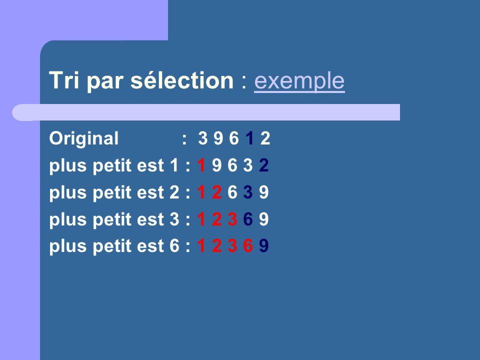 Tri par sélection : exempleexemple Original : 3 9 6 1 2 plus petit est 1 : 1 9 6 3 2 plus petit est 2 : 1 2 6 3 9 plus petit est 3 : 1 2 3 6 9 plus pe