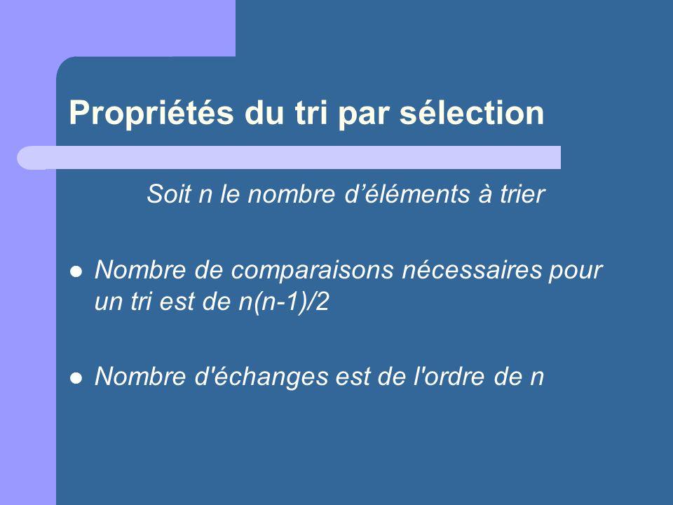 Propriétés du tri par sélection Soit n le nombre déléments à trier Nombre de comparaisons nécessaires pour un tri est de n(n-1)/2 Nombre d'échanges es