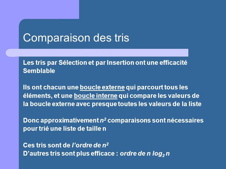 Comparaison des tris Les tris par Sélection et par Insertion ont une efficacité Semblable Ils ont chacun une boucle externe qui parcourt tous les élém