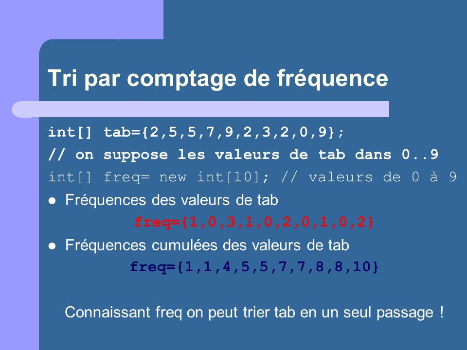 Tri par comptage de fréquence int[] tab={2,5,5,7,9,2,3,2,0,9}; // on suppose les valeurs de tab dans 0..9 int[] freq= new int[10]; // valeurs de 0 à 9
