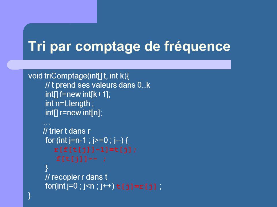 Tri par comptage de fréquence void triComptage(int[] t, int k){ // t prend ses valeurs dans 0..k int[] f=new int[k+1]; int n=t.length ; int[] r=new in