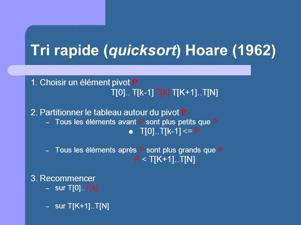 Tri rapide (quicksort) Hoare (1962) 1. Choisir un élément pivot P T[0].. T[k-1] T[k] T[K+1]..T[N] 2. Partitionner le tableau autour du pivot P – Tous