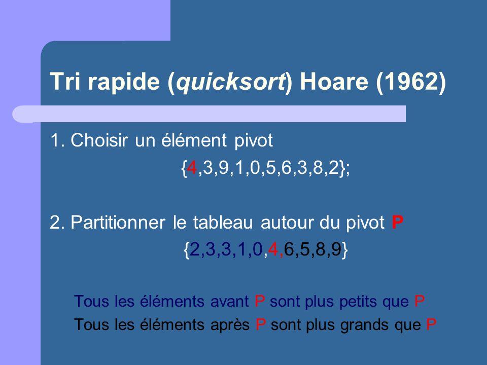 Tri rapide (quicksort) Hoare (1962) 1. Choisir un élément pivot {4,3,9,1,0,5,6,3,8,2}; 2. Partitionner le tableau autour du pivot P {2,3,3,1,0,4,6,5,8