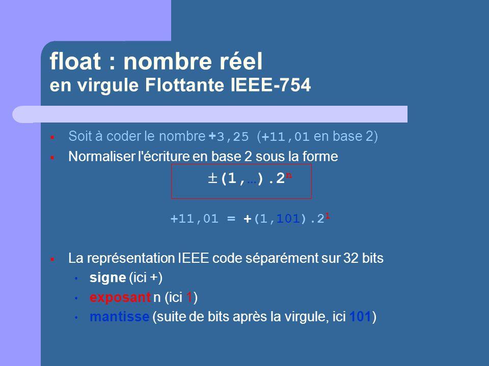float : nombre réel en virgule Flottante IEEE-754 Soit à coder le nombre + 3,25 ( +11,01 en base 2) Normaliser l écriture en base 2 sous la forme (1,…).2 n +11,01 = +(1,101).2 1 La représentation IEEE code séparément sur 32 bits signe (ici +) exposant n (ici 1) mantisse (suite de bits après la virgule, ici 101)
