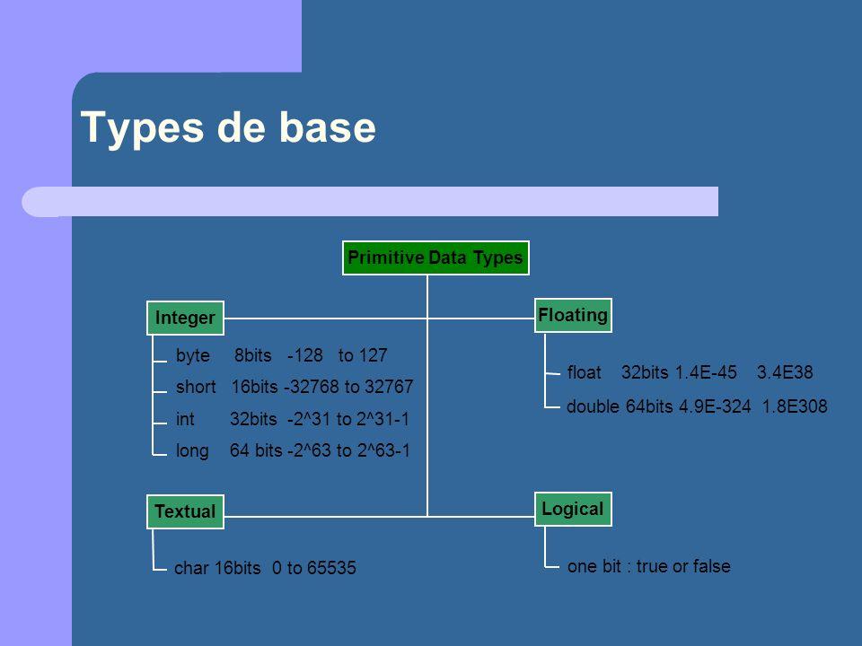 Types de base byte 8bits -128 to 127 short 16bits -32768 to 32767 int 32bits -2^31 to 2^31-1 long 64 bits -2^63 to 2^63-1 Integer float 32bits 1.4E-45 3.4E38 double 64bits 4.9E-324 1.8E308 Floating char 16bits 0 to 65535 Textual one bit : true or false Logical Primitive Data Types