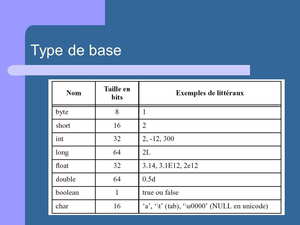 byte : entier relatif (Z) Arithmétique complément à deux sur un octet (8 bits) [-128, +127] short : entier relatif (Z) Arithmétique complément à deux sur deux octets (16 bits) [-65536, +65535]
