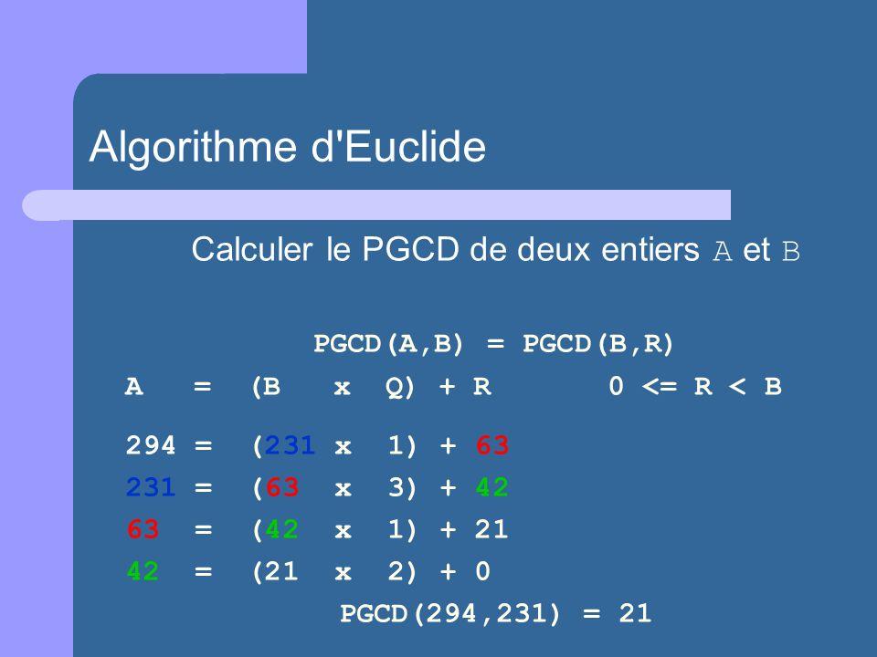 Calculer le PGCD de deux entiers A et B PGCD(A,B) = PGCD(B,R) A = (B x Q) + R0 <= R < B 294 = (231 x 1) + 63 231 = (63 x 3) + 42 63 = (42 x 1) + 21 42 = (21 x 2) + 0 PGCD(294,231) = 21 Algorithme d Euclide