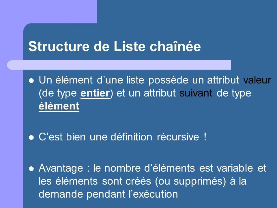 Structure de Liste chaînée Un élément dune liste possède un attribut valeur (de type entier) et un attribut suivant de type élément Cest bien une définition récursive .