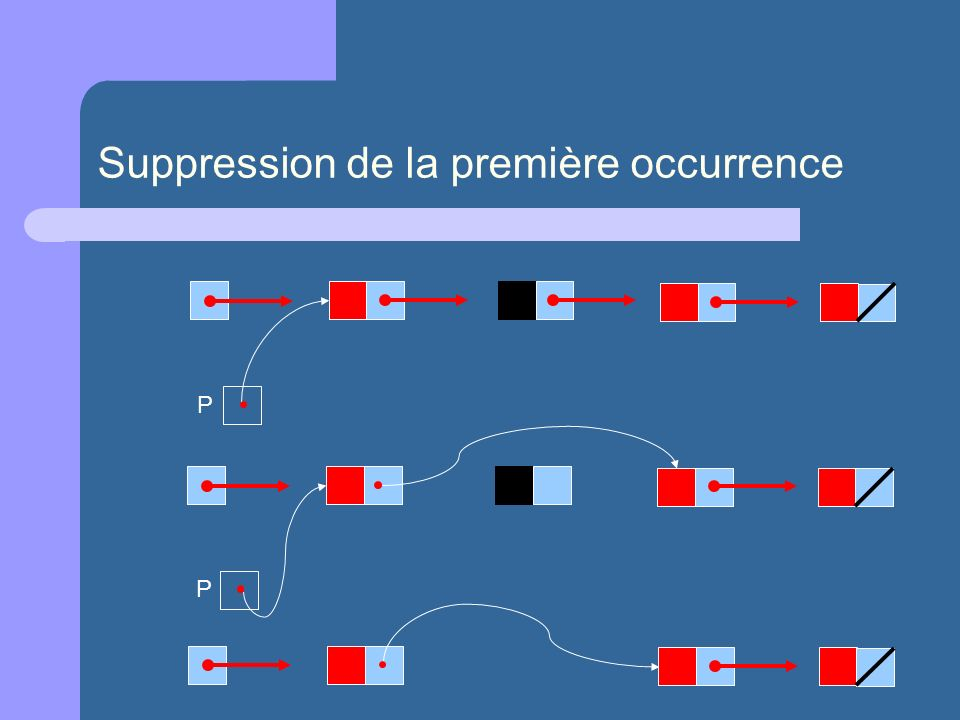 Suppression de la première occurrence P P