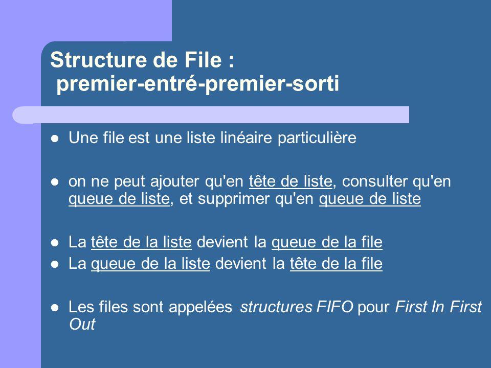 Structure de File : premier-entré-premier-sorti Une file est une liste linéaire particulière on ne peut ajouter qu en tête de liste, consulter qu en queue de liste, et supprimer qu en queue de liste La tête de la liste devient la queue de la file La queue de la liste devient la tête de la file Les files sont appelées structures FIFO pour First In First Out
