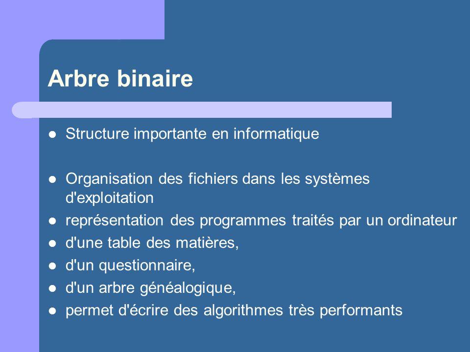 Arbre binaire Structure importante en informatique Organisation des fichiers dans les systèmes d exploitation représentation des programmes traités par un ordinateur d une table des matières, d un questionnaire, d un arbre généalogique, permet d écrire des algorithmes très performants